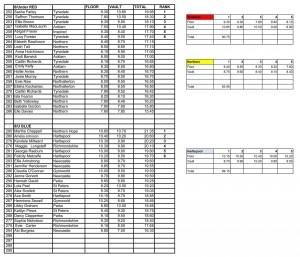 Results-of-Metro-F&V-scores-2016-REC-18